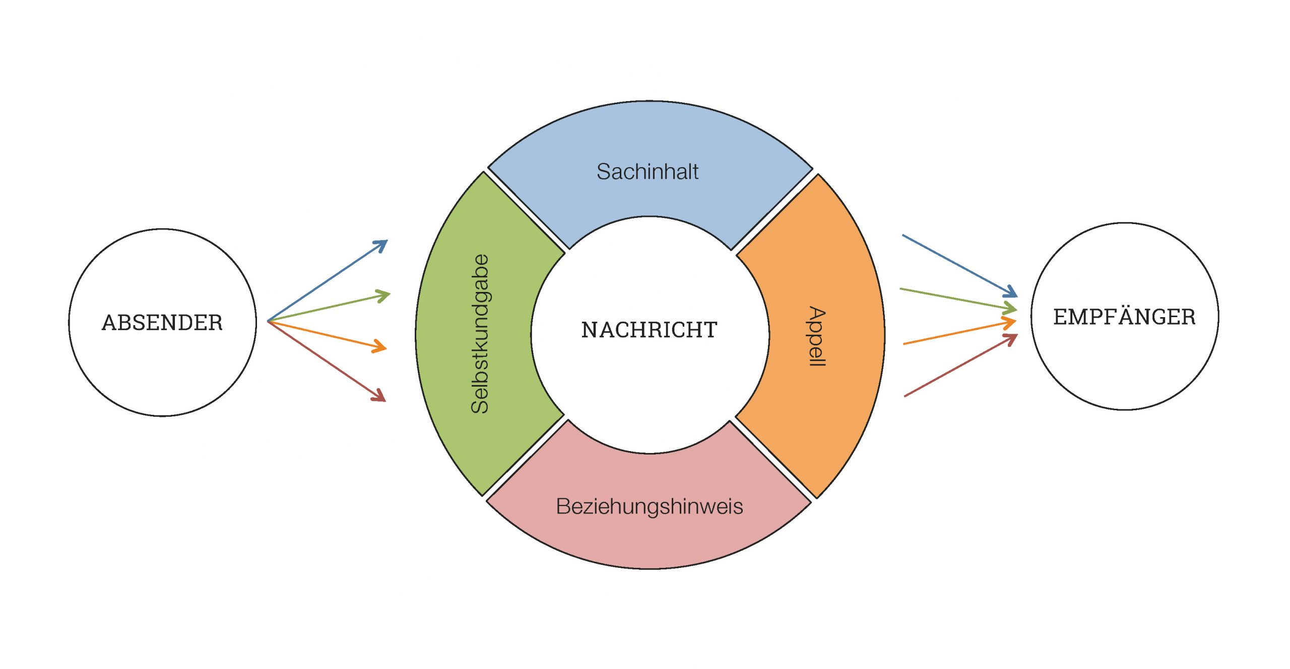 Woher kommen Gefu00fchle: Grundlagenmodell der Ratio-Emotiven Verhaltenstherapie
